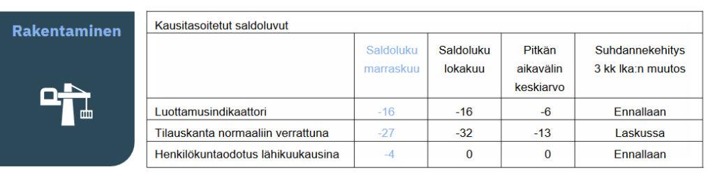 EK:n luottamusindokaattori marraskuu 2020: rakentamisen saldoluku -16, tilauskanta -27