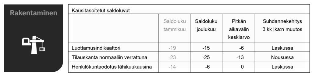 EK Luottamusindikaattori 1-2021 Rakennysyritysten luottamus heikentyi tammikuussa.