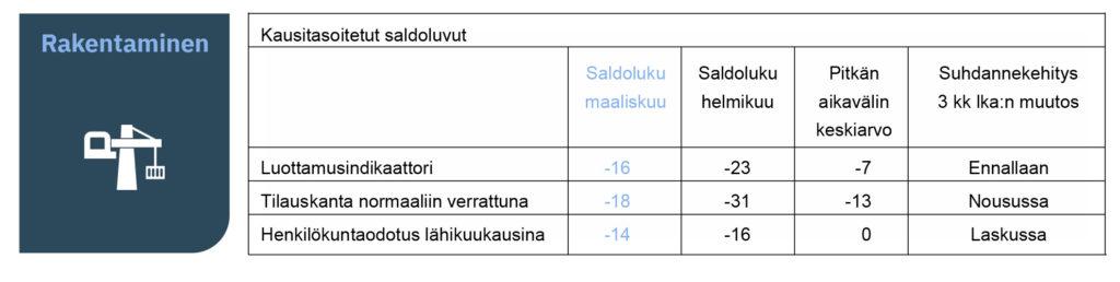 EK: luottamusindikaattori 3-2021 - Rakentamisen saldoluku -16