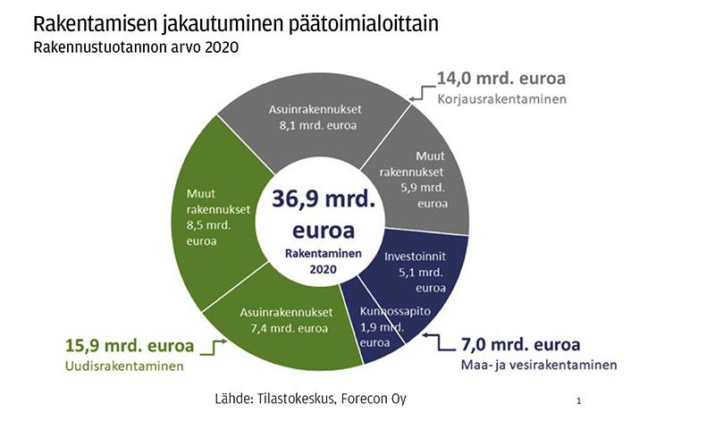 Rakennusteollisuus RT: Rakentamisen jakautuminen päätoimialoitta, kevät 2021