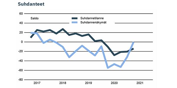 EK:n suhdannebarometri - Rakentaminen - huhtikuu 2021