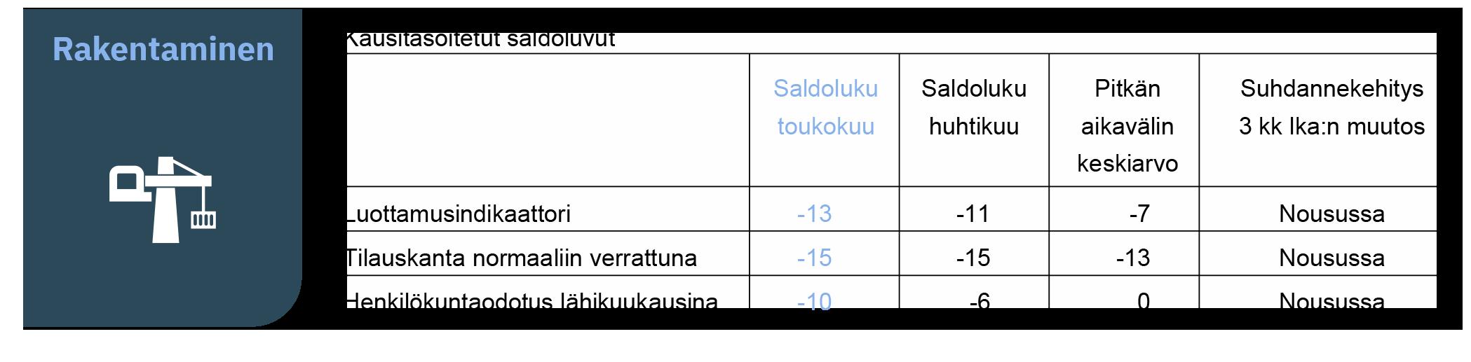EK:n suhdannebarometri - Rakentaminen - toukokuu 2021