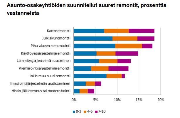 Tilastokeskus - Asunto-osakeyhtiöiden suunnitellut suuret remontit, prosenttia vastaanottajista