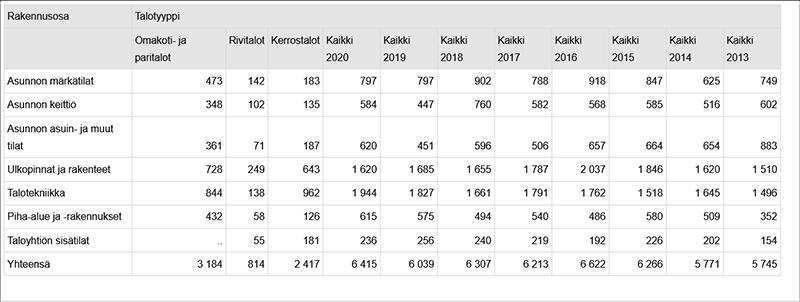 Tilastokeskus - Korjauskustannukset talotyypeittäin ja rakennusosittain vuonna 2020, miljoonaa euroa