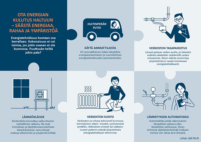 LVI-TU Ota energian kulutus hallintaan infograafi